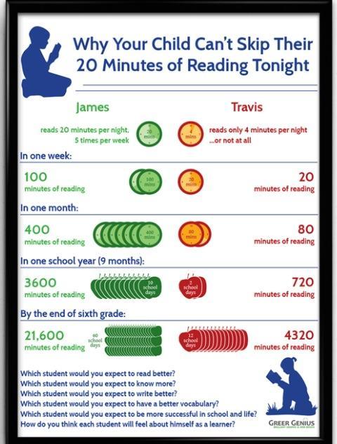 reading info