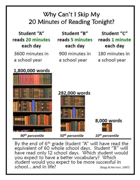 why-cant-I-skip-reading